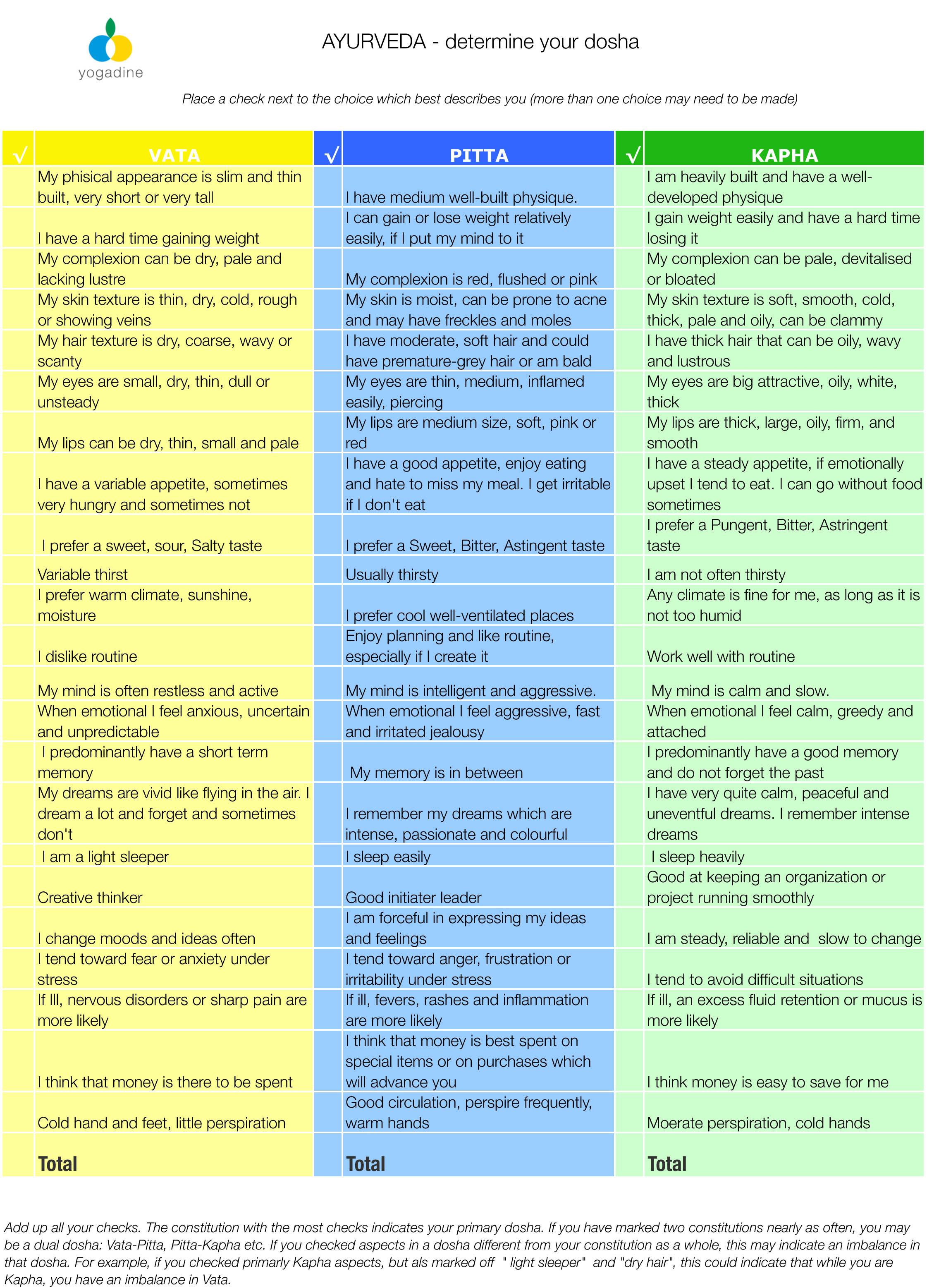 Ayurveda determine your dosha yogadine doshas yogadine forumfinder Images